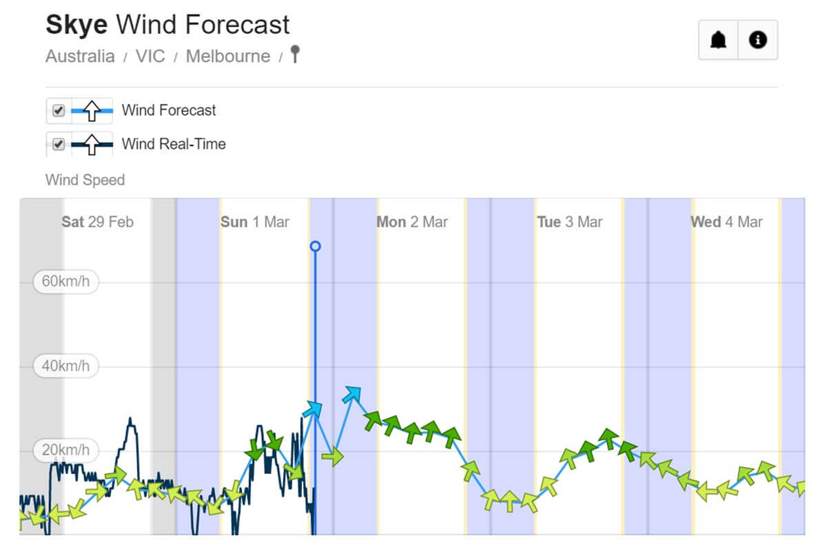 Skye Weather Wind Forecast